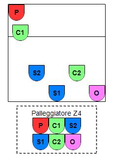 Schemi S2L