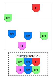 SCS P2