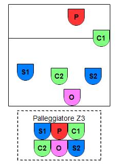 SCS P3