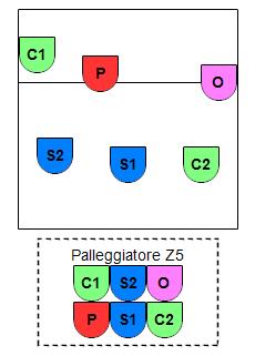 SCS P5