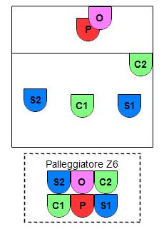 SCS P6