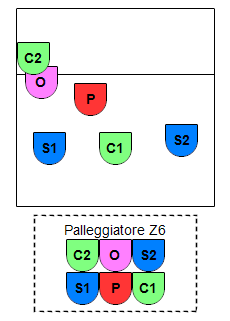 SCS PCS P6