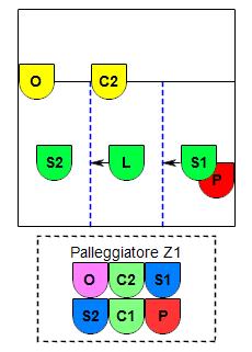 Esempio P1