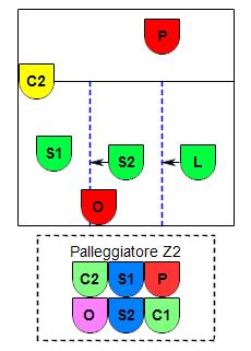 Esempio P2
