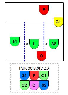 Esempio P3