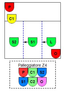 Esempio P4