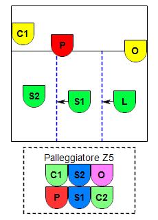 Esempio P5