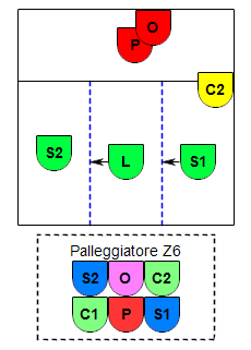 Esempio P6
