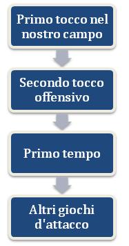 Cronologia minacce P seconda linea
