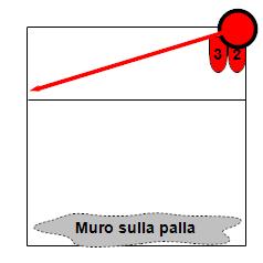 Muro su palla a filo