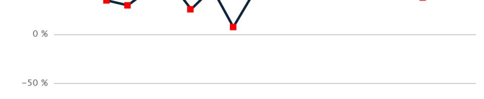 Analisi statistica Serie C maschile